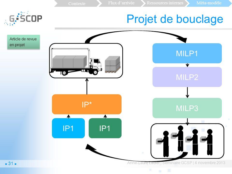 Projet de bouclage Anne-Laure Ladier | Séminaire GCSP | 4 novembre 2013 IP1 IP* MILP1 MILP2 MILP3 Article de revue en projet Contexte Flux darrivéeRessources internesMéta-modèle 31