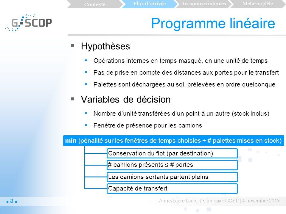 Limites de lapproche exacte Anne-Laure Ladier | Séminaire GCSP | 4 novembre 2013 Contexte Flux darrivéeRessources internesMéta-modèle 9