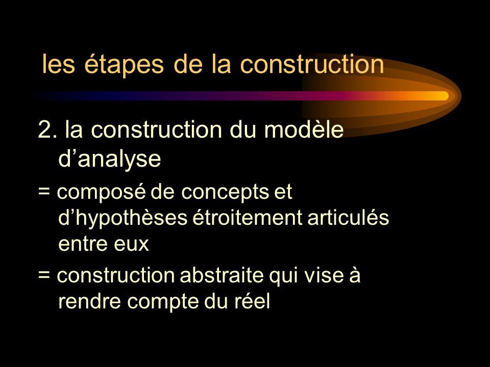 les étapes de la construction 2. la construction du modèle danalyse = composé de concepts et dhypothèses étroitement articulés entre eux = constructio