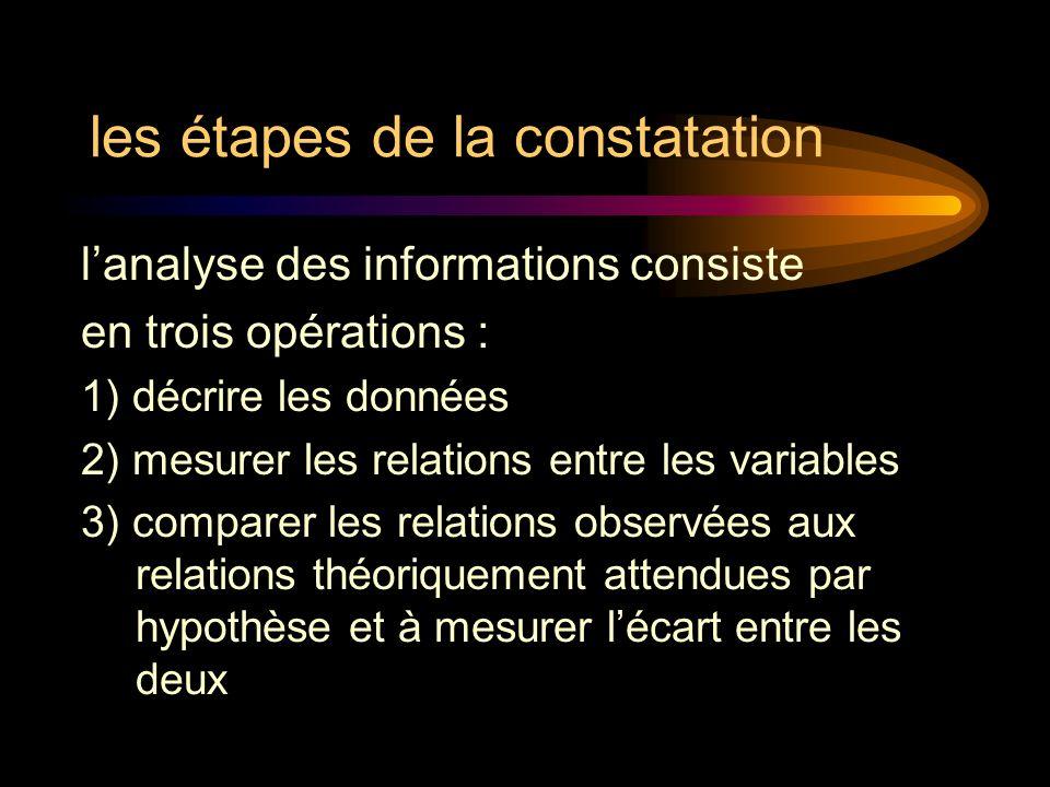 les étapes de la constatation lanalyse des informations consiste en trois opérations : 1) décrire les données 2) mesurer les relations entre les variables 3) comparer les relations observées aux relations théoriquement attendues par hypothèse et à mesurer lécart entre les deux