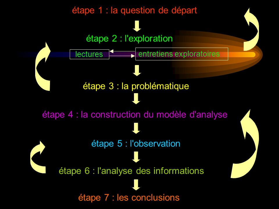 étape 2 : l exploration étape 3 : la problématique étape 4 : la construction du modèle d analyse étape 5 : l observation étape 6 : l analyse des informations étape 7 : les conclusions lectures étape 1 : la question de départ entretiens exploratoires