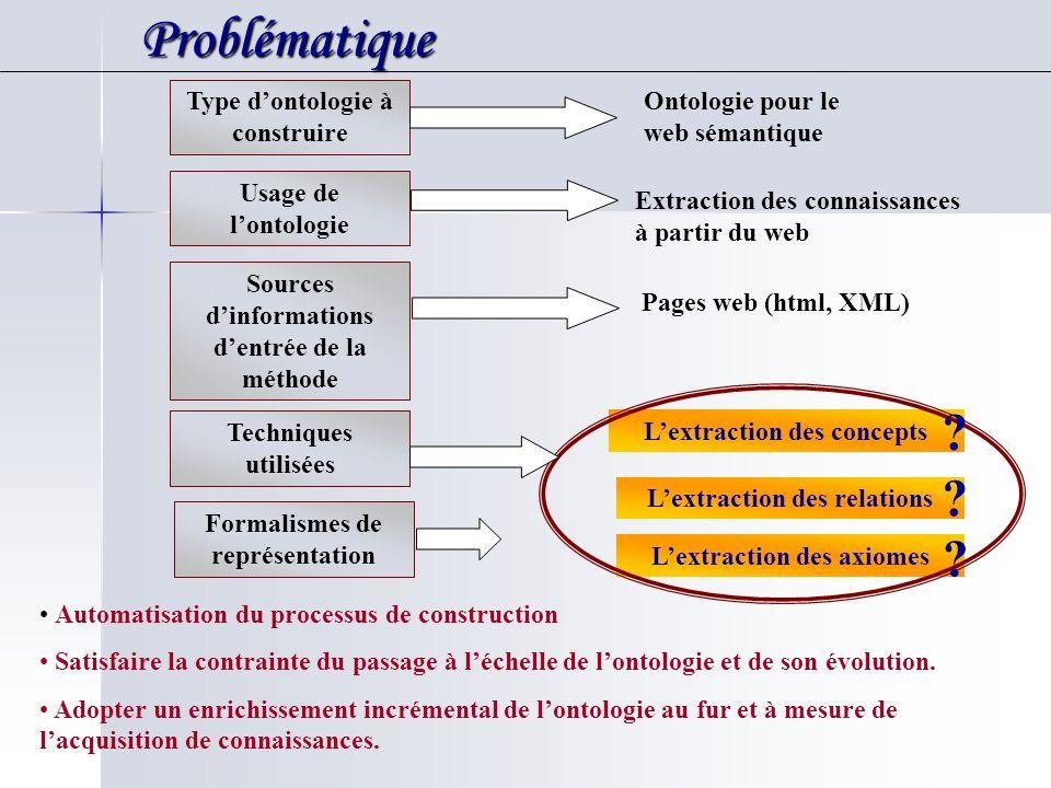 Problématique Problématique Type dontologie à construire Usage de lontologie Sources dinformations dentrée de la méthode Extraction des connaissances