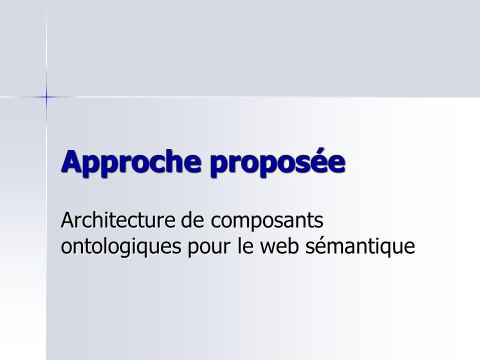 Approche proposée Architecture de composants ontologiques pour le web sémantique