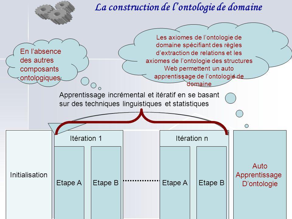 La construction de lontologie de domaine Initialisation Itération 1 Etape AEtape B Itération n Etape AEtape B Auto Apprentissage Dontologie Apprentiss