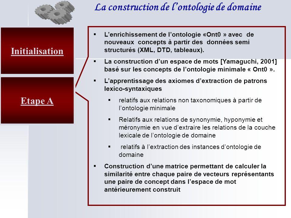 La construction de lontologie de domaine Etape A Lenrichissement de lontologie «Ont0 » avec de nouveaux concepts à partir des données semi structurés (XML, DTD, tableaux).