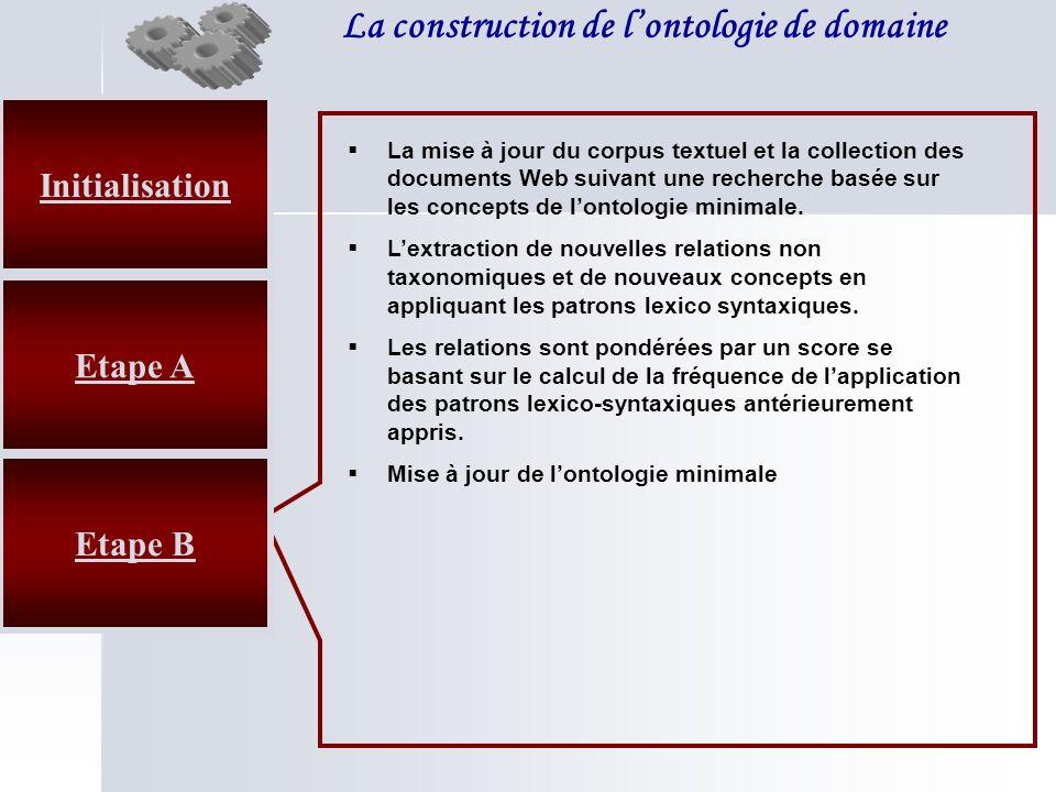 La construction de lontologie de domaine Etape B La mise à jour du corpus textuel et la collection des documents Web suivant une recherche basée sur l