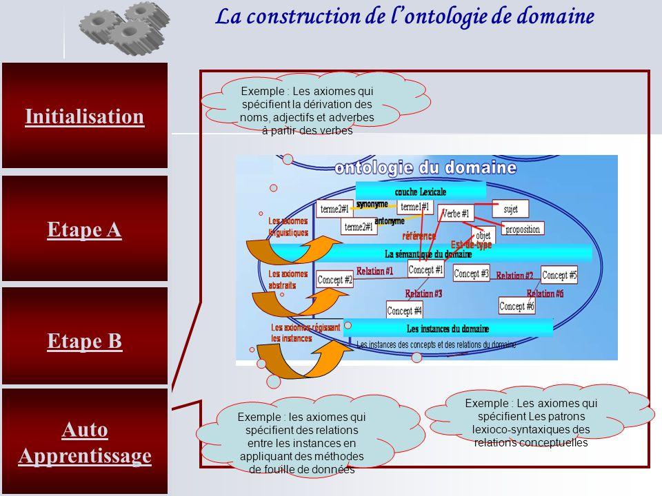 La construction de lontologie de domaine Etape B Etape A Initialisation Auto Apprentissage Exemple : Les axiomes qui spécifient la dérivation des noms