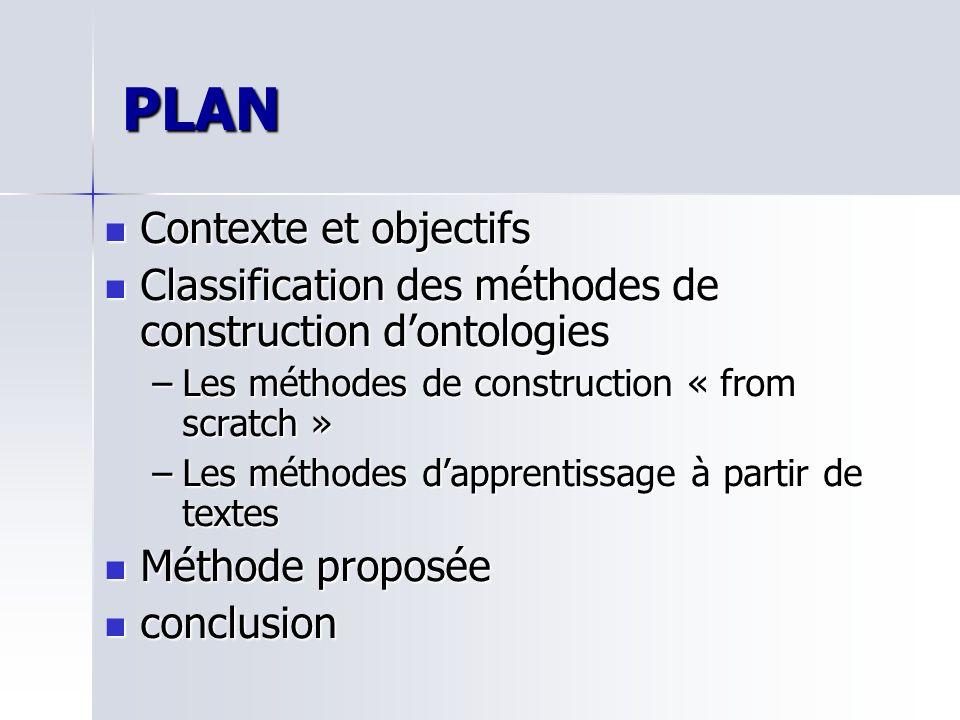 PLAN Contexte et objectifs Contexte et objectifs Classification des méthodes de construction dontologies Classification des méthodes de construction d