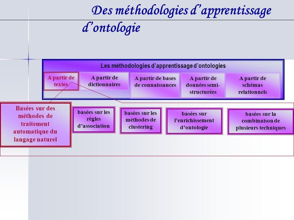 Les méthodologies dapprentissage dontologies A partir de textes A partir de dictionnaires A partir de bases de connaissances A partir de données semi-