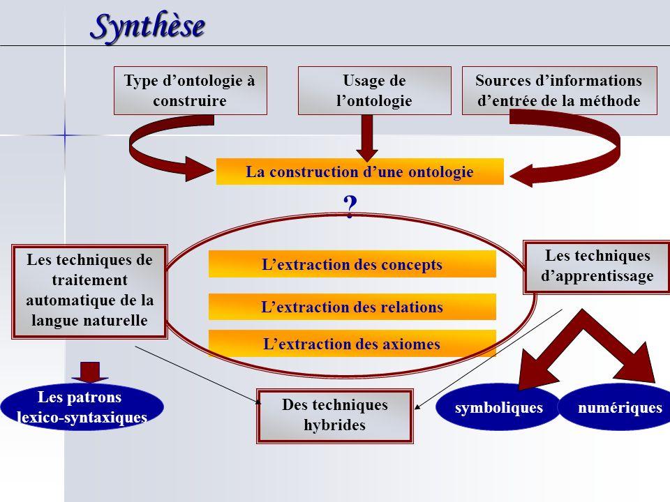 Synthèse Synthèse La construction dune ontologie ? Type dontologie à construire Usage de lontologie Sources dinformations dentrée de la méthode Lextra