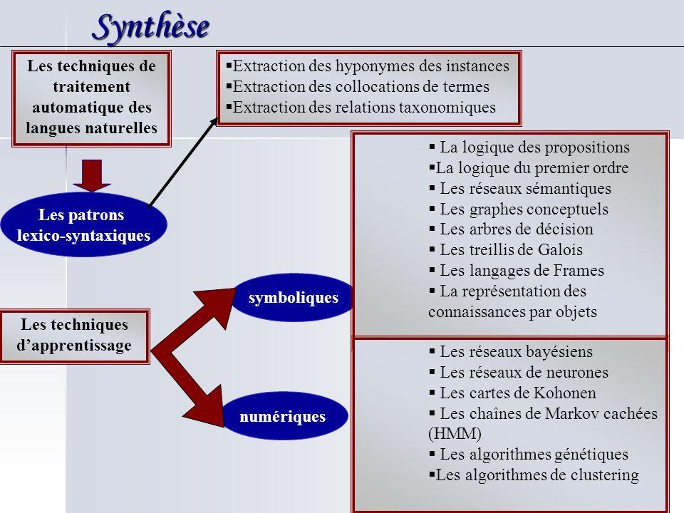 Synthèse Synthèse Les techniques de traitement automatique des langues naturelles Les patrons lexico-syntaxiques Extraction des hyponymes des instance