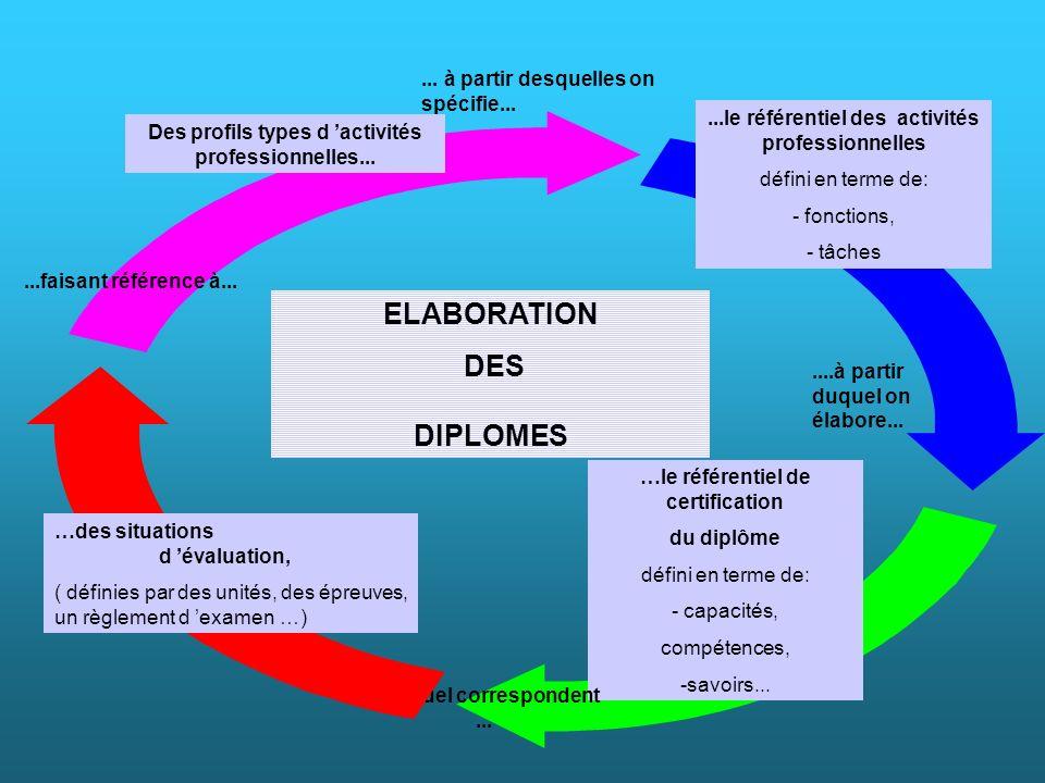 ... à partir desquelles on spécifie......le référentiel des activités professionnelles défini en terme de: - fonctions, - tâches....à partir duquel on