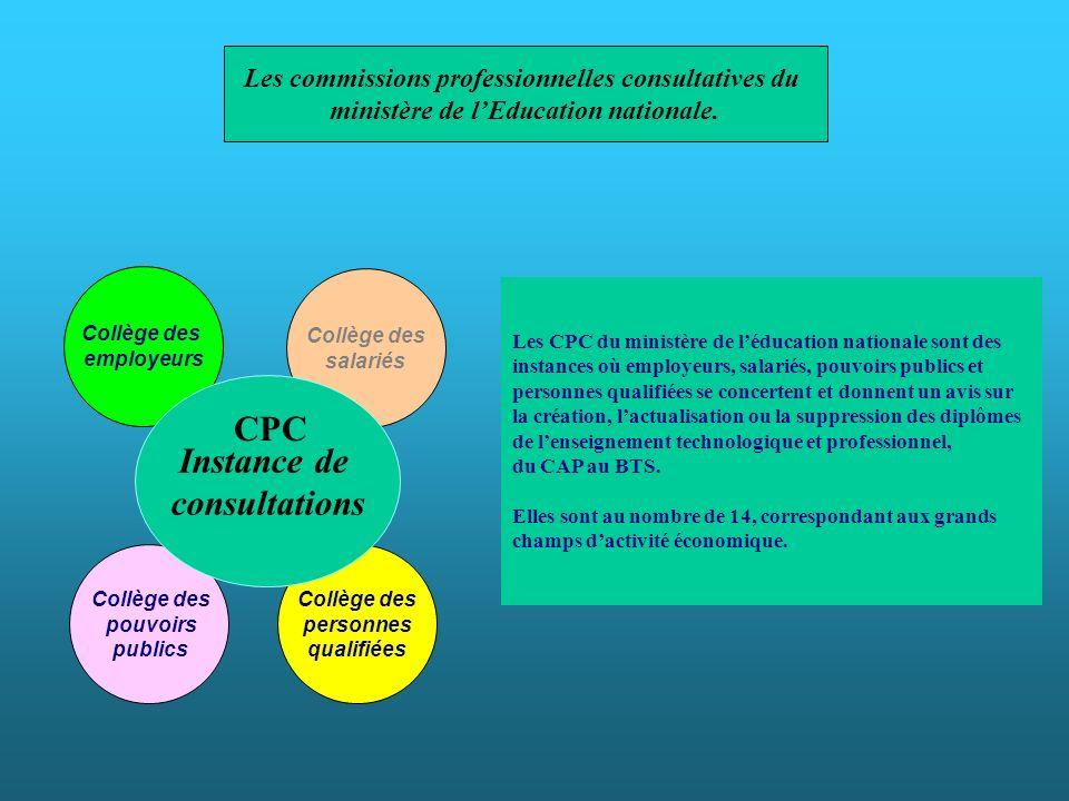 Collège des salariés Collège des pouvoirs publics Collège des personnes qualifiées Collège des employeurs Instance de consultations Les CPC du ministè