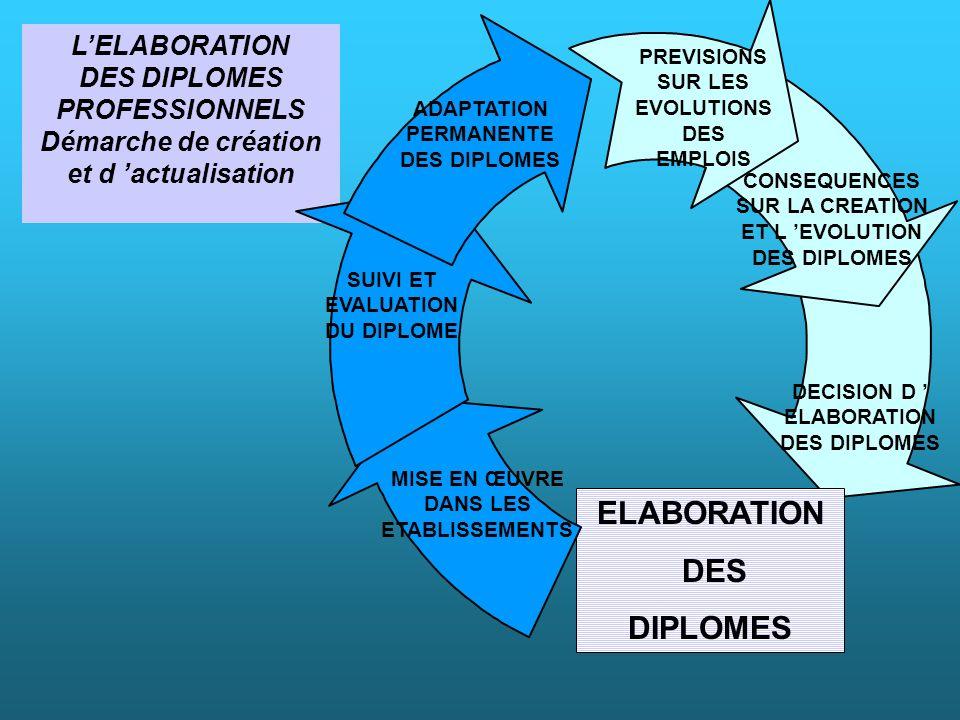 LELABORATION DES DIPLOMES PROFESSIONNELS Démarche de création et d actualisation DECISION D ELABORATION DES DIPLOMES ELABORATION DES DIPLOMES MISE EN