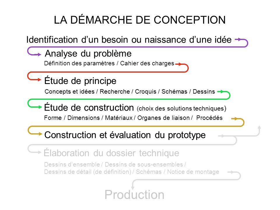 Élaboration du dossier technique Dessins densemble / Dessins de sous-ensembles / Dessins de détail (de définition) / Schémas / Notice de montage Étude