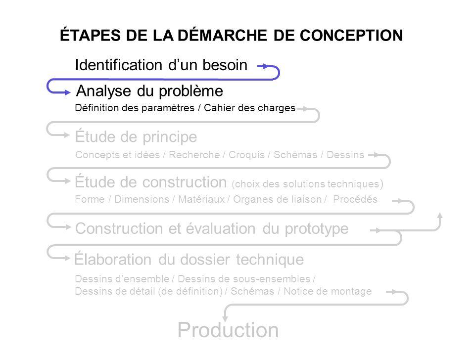 ÉTAPES DE LA DÉMARCHE DE CONCEPTION Identification dun besoin Analyse du problème Définition des paramètres / Cahier des charges Étude de principe Étu