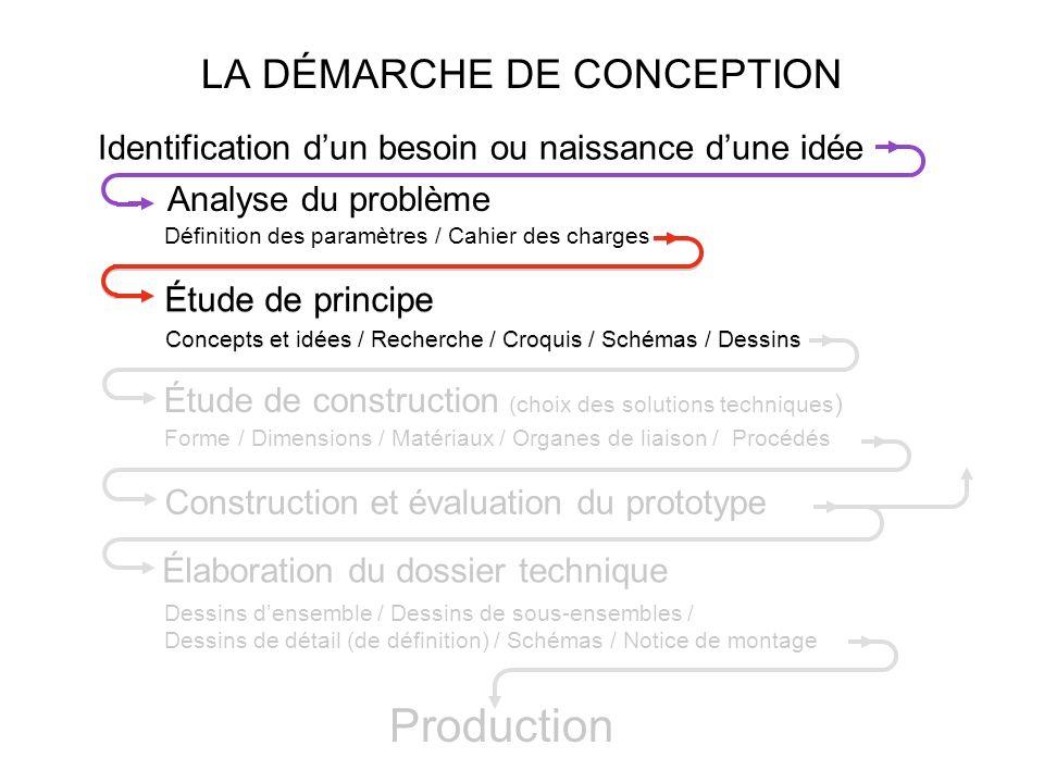 LA DÉMARCHE DE CONCEPTION Élaboration du dossier technique Dessins densemble / Dessins de sous-ensembles / Dessins de détail (de définition) / Schémas
