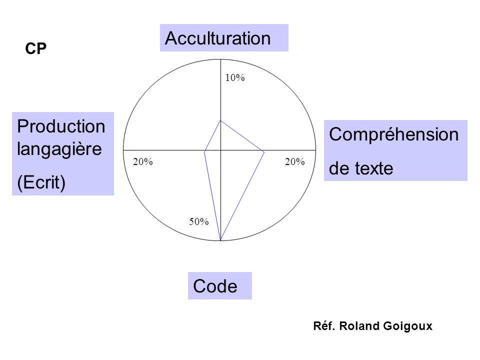 Acculturation Compréhension de texte Production langagière (Ecrit) Code CP Réf. Roland Goigoux 50% 20% 10% 20%