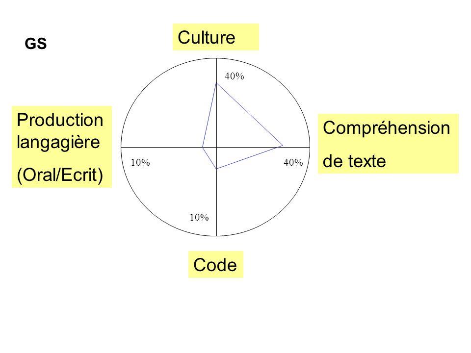 Culture Compréhension de texte Production langagière (Oral/Ecrit) Code GS 40% 10%