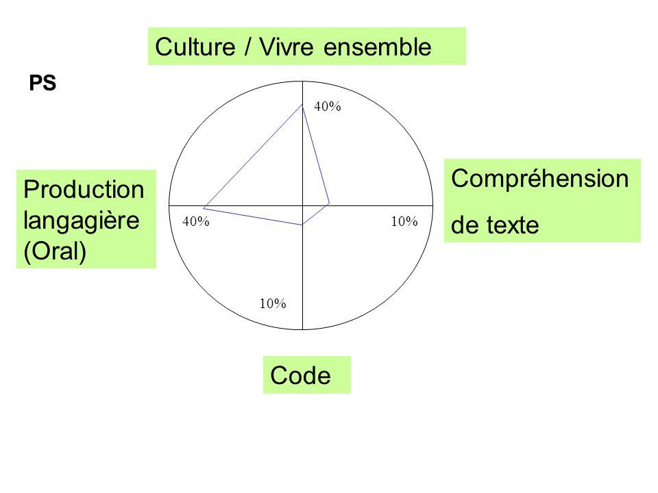 Culture / Vivre ensemble Compréhension de texte Production langagière (Oral) Code PS 40% 10%