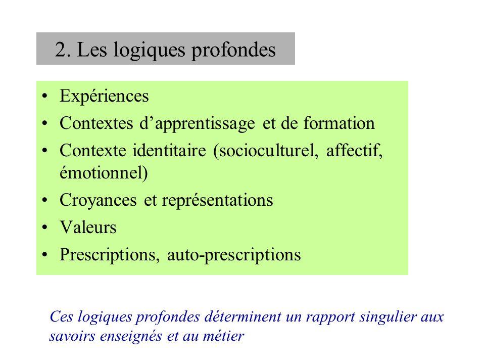 2. Les logiques profondes Expériences Contextes dapprentissage et de formation Contexte identitaire (socioculturel, affectif, émotionnel) Croyances et