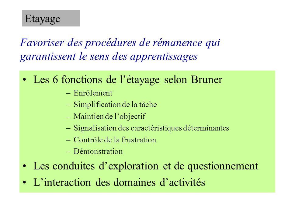 Favoriser des procédures de rémanence qui garantissent le sens des apprentissages Les 6 fonctions de létayage selon Bruner –Enrôlement –Simplification