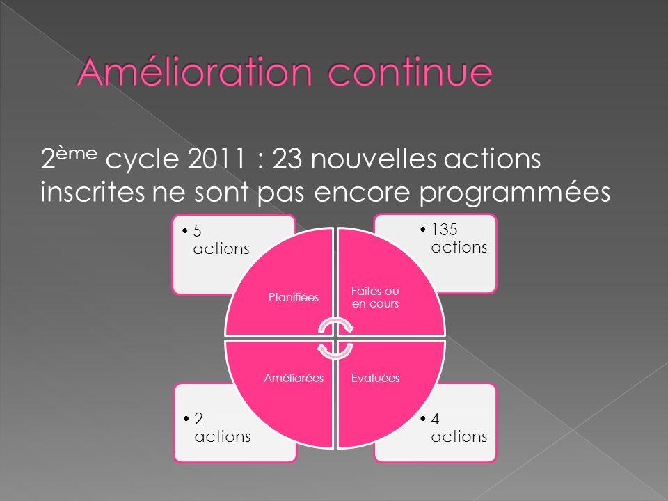 2 ème cycle 2011 : 23 nouvelles actions inscrites ne sont pas encore programmées