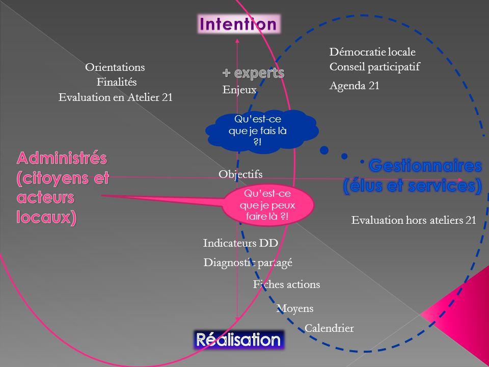 Enjeux Diagnostic partagé Orientations Fiches actions Evaluation en Atelier 21 Evaluation hors ateliers 21 Moyens Calendrier Agenda 21 Démocratie loca