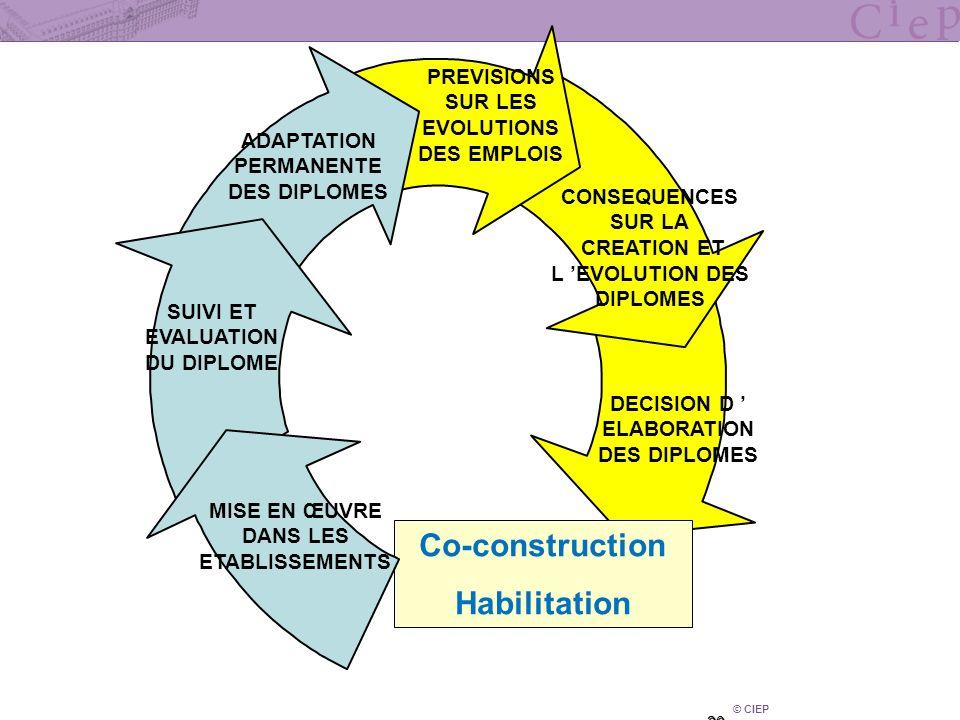 © CIEP 20 DECISION D ELABORATION DES DIPLOMES Co-construction Habilitation ADAPTATION PERMANENTE DES DIPLOMES PREVISIONS SUR LES EVOLUTIONS DES EMPLOI
