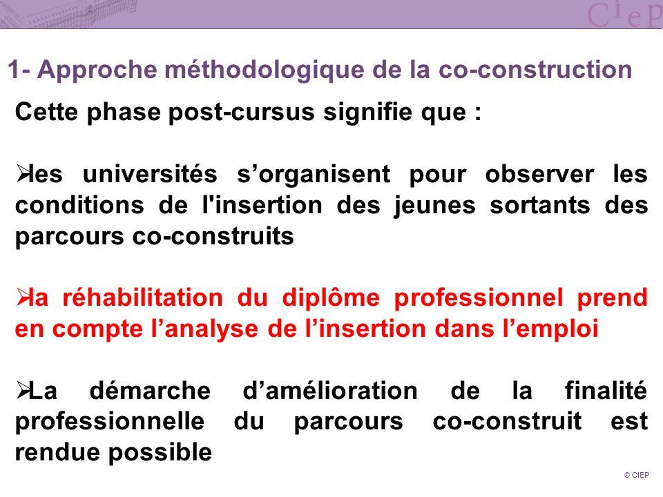 1- Approche méthodologique de la co-construction © CIEP Cette phase post-cursus signifie que : les universités sorganisent pour observer les condition