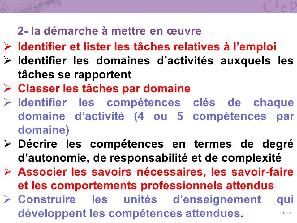 © CIEP 2- la démarche à mettre en œuvre Identifier et lister les tâches relatives à lemploi Identifier les domaines dactivités auxquels les tâches se