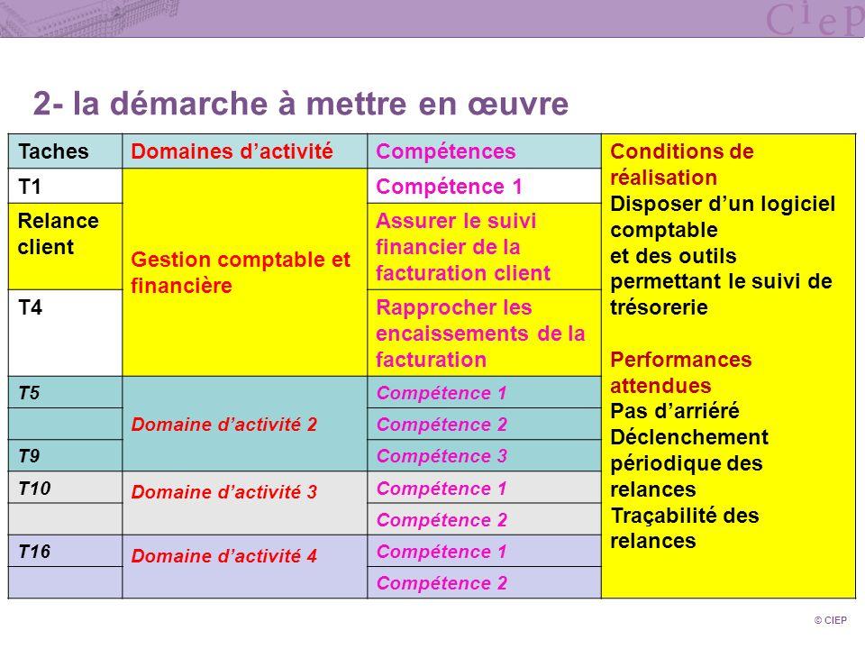 © CIEP 2- la démarche à mettre en œuvre TachesDomaines dactivitéCompétencesConditions de réalisation Disposer dun logiciel comptable et des outils per