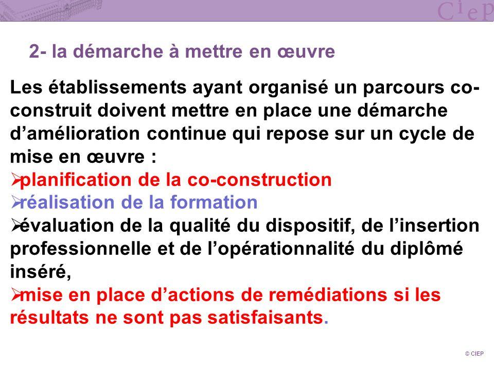 © CIEP 2- la démarche à mettre en œuvre Les établissements ayant organisé un parcours co- construit doivent mettre en place une démarche damélioration