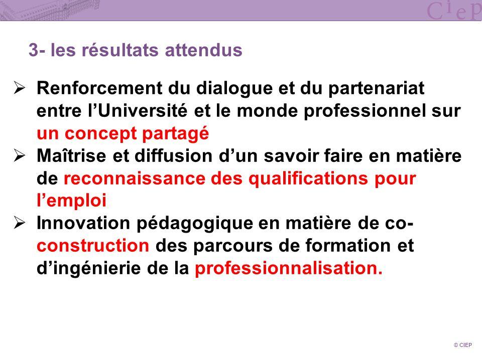 © CIEP 3- les résultats attendus Renforcement du dialogue et du partenariat entre lUniversité et le monde professionnel sur un concept partagé Maîtris