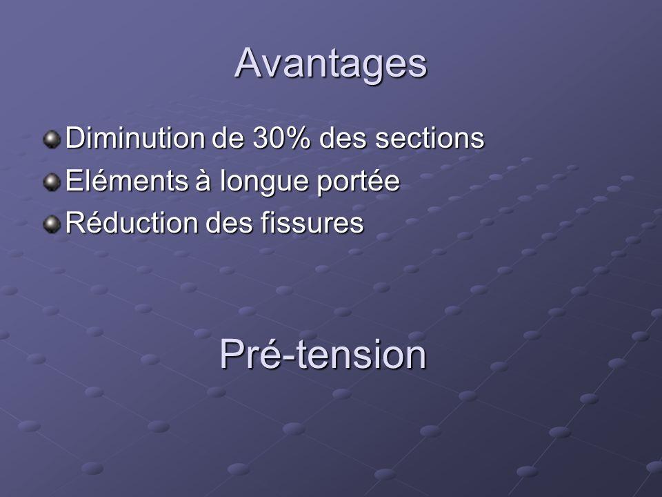 Avantages Diminution de 30% des sections Eléments à longue portée Réduction des fissures Pré-tension