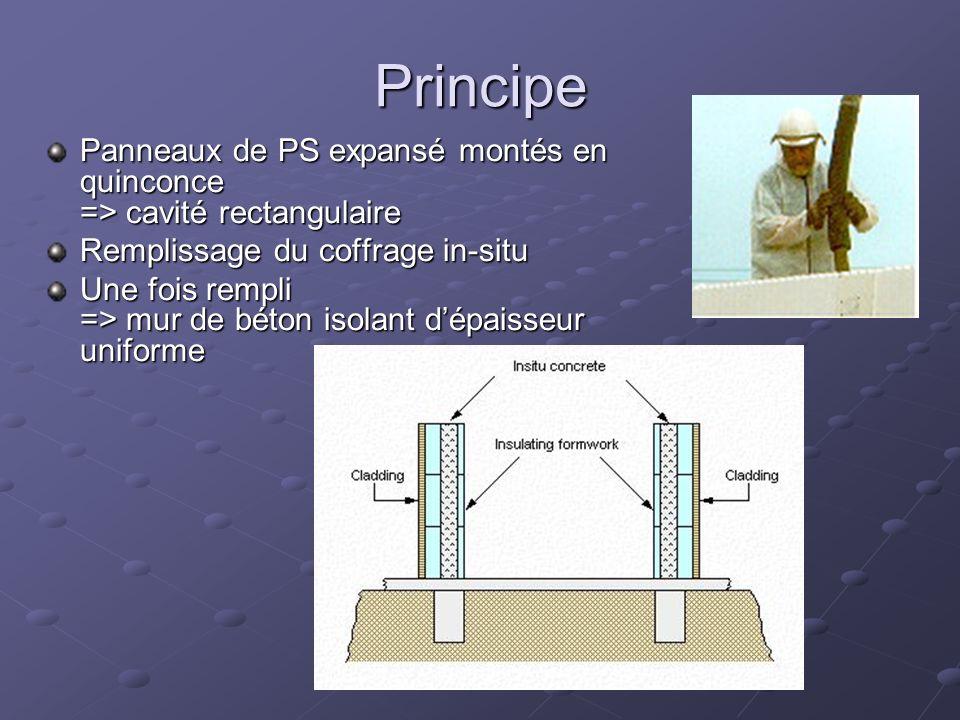 Principe Panneaux de PS expansé montés en quinconce => cavité rectangulaire Remplissage du coffrage in-situ Une fois rempli => mur de béton isolant dé