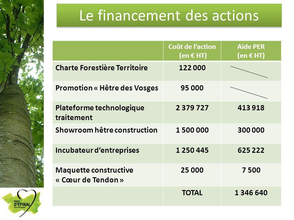 Le financement des actions Coût de laction (en HT) Aide PER (en HT) Charte Forestière Territoire122 000 Promotion « Hêtre des Vosges95 000 Plateforme