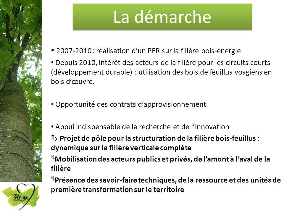 La démarche 2007-2010 : réalisation dun PER sur la filière bois-énergie Depuis 2010, intérêt des acteurs de la filière pour les circuits courts (dével