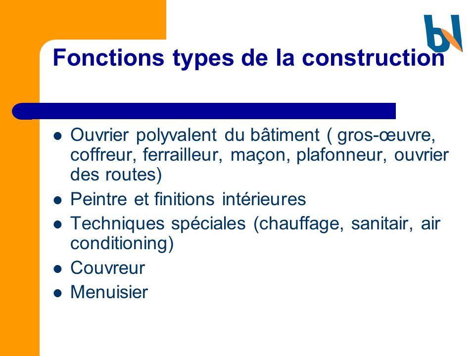Fonctions types de la construction Ouvrier polyvalent du bâtiment ( gros-œuvre, coffreur, ferrailleur, maçon, plafonneur, ouvrier des routes) Peintre