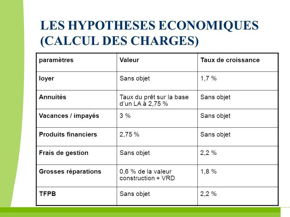 LES HYPOTHESES ECONOMIQUES (CALCUL DES CHARGES) paramètresValeurTaux de croissance loyerSans objet1,7 % AnnuitésTaux du prêt sur la base dun LA à 2,75