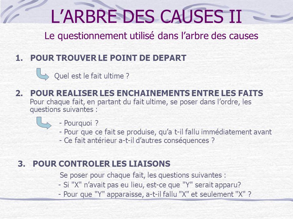 LARBRE DES CAUSES II OBJECTIFS : - Maîtriser le questionnement utilisé dans larbre des causes. - Savoir animer la construction dun arbre des causes. P