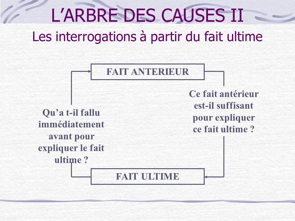 LARBRE DES CAUSES II 1. POUR TROUVER LE POINT DE DEPART Le questionnement utilisé dans larbre des causes Quel est le fait ultime ? 2. POUR REALISER LE