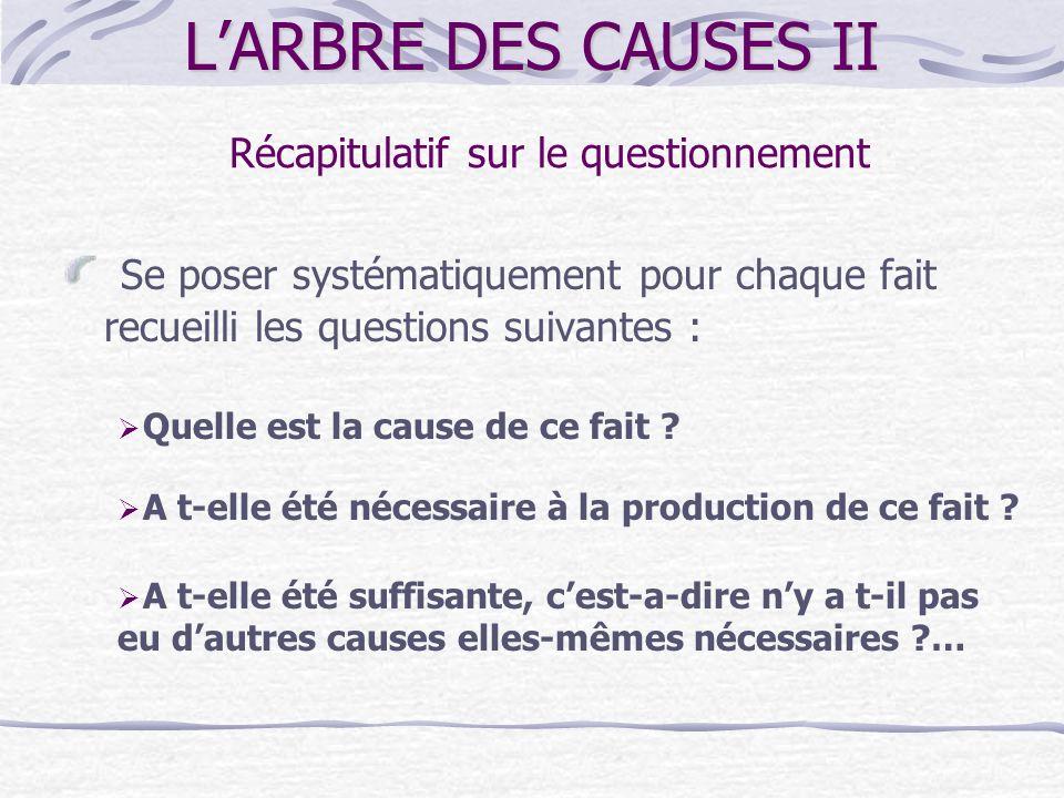 LARBRE DES CAUSES II FACTEURS TECHNIQUES 1. Matériel 2. Tâche ou organisation du travail 3. Milieu ou ambiance FACTEURS HUMAINS 4. Physique 5. Formati
