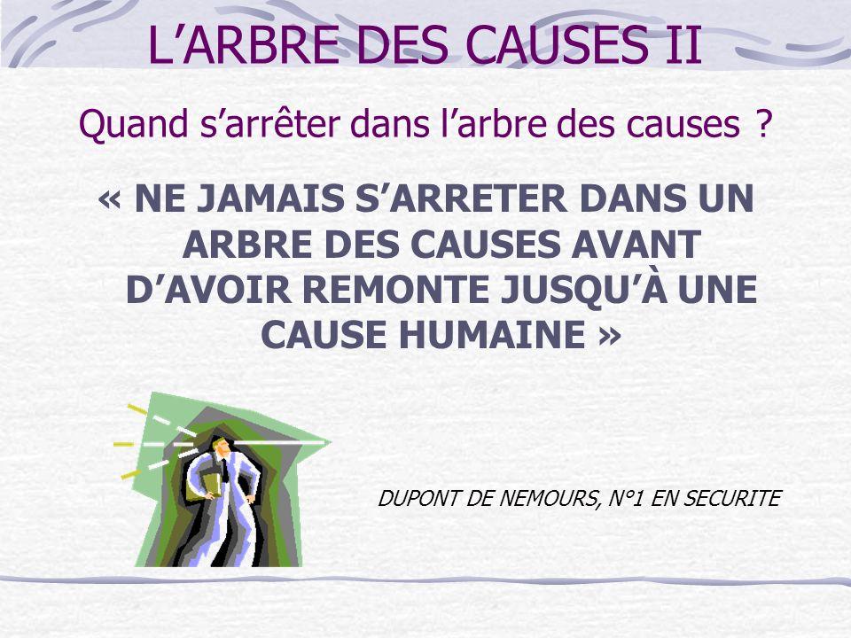 LARBRE DES CAUSES II Se poser systématiquement pour chaque fait recueilli les questions suivantes : Récapitulatif sur le questionnement Quelle est la