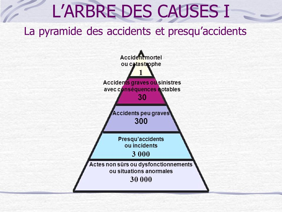LARBRE DES CAUSES I Accident mortel ou catastrophe 1 Accidents graves ou sinistres avec conséquences notables 30 Accidents peu graves 300 Presquaccidents ou incidents 3 000 Actes non sûrs ou dysfonctionnements ou situations anormales 30 000 La pyramide des accidents et presquaccidents