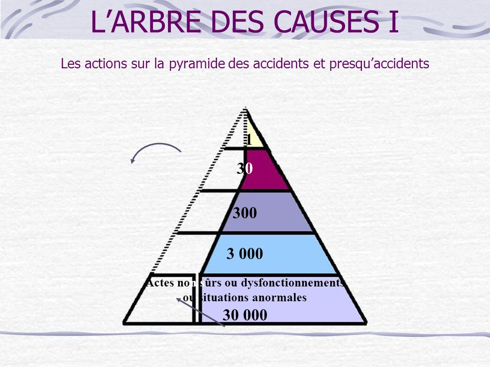 1 3030 300 Actes non sûrs ou dysfonctionnements ou situations anormales 30 000 3 000 LARBRE DES CAUSES I Les actions sur la pyramide des accidents et presquaccidents
