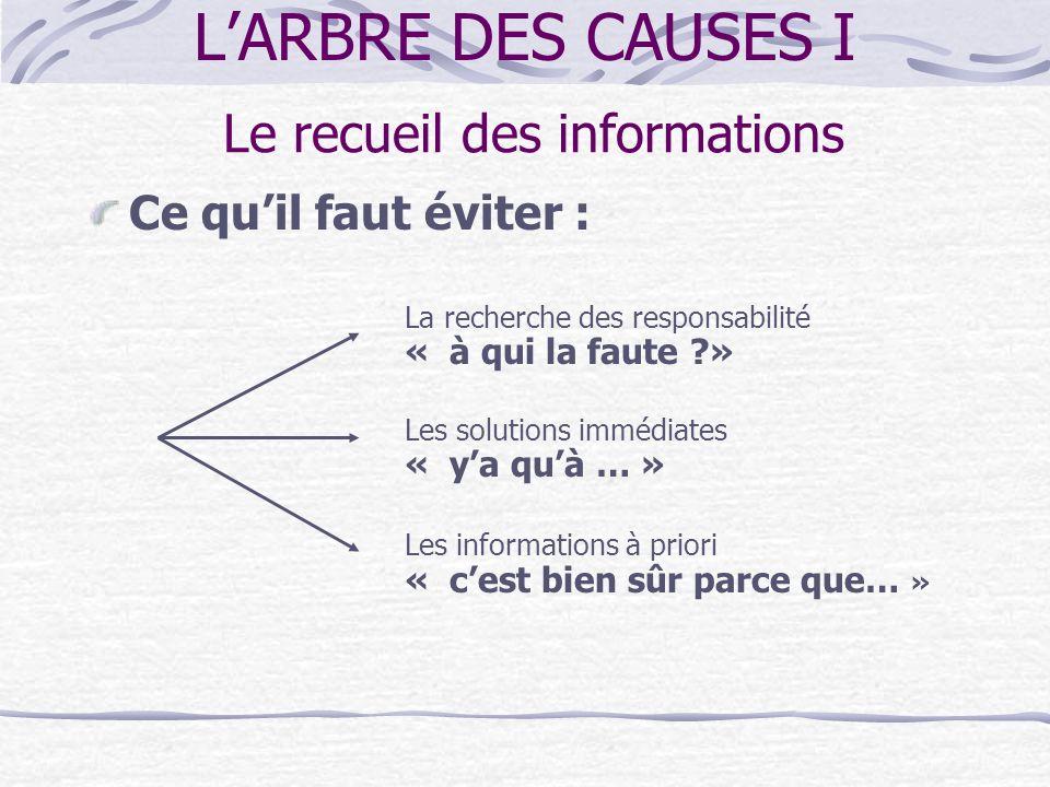 LARBRE DES CAUSES I 1. Le compte-rendu des faits (sans interprétation) 2. La recherche des causes puis des actions à réaliser Les deux phases de lanal