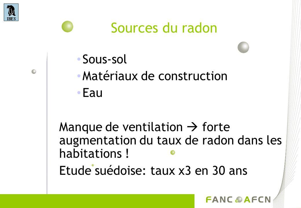 Sources du radon Sous-sol Matériaux de construction Eau Manque de ventilation forte augmentation du taux de radon dans les habitations ! Etude suédois