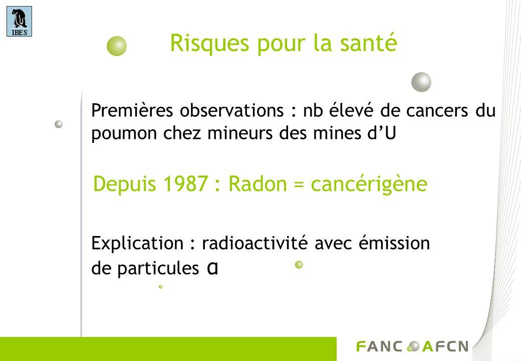 Risques pour la santé Depuis 1987 : Radon = cancérigène Premières observations : nb élevé de cancers du poumon chez mineurs des mines dU Explication :