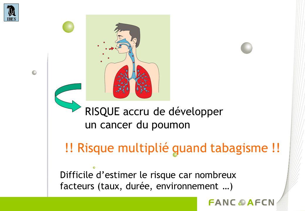 RISQUE accru de développer un cancer du poumon !! Risque multiplié quand tabagisme !! Difficile destimer le risque car nombreux facteurs (taux, durée,